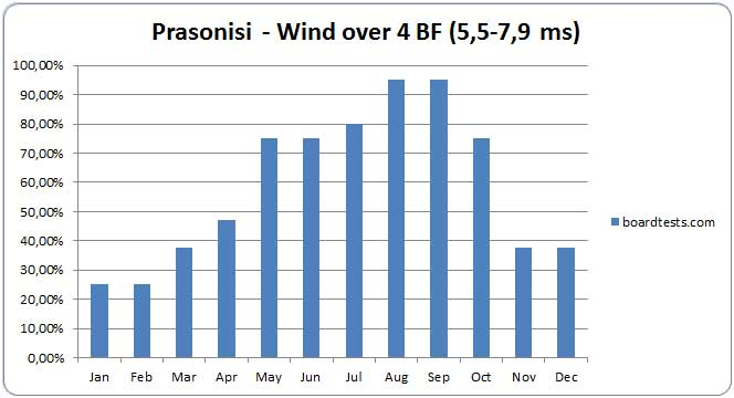 Prasonisi windconditions